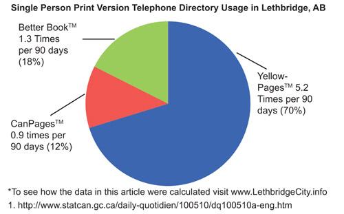 edmonton telephone directory